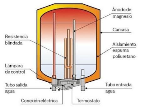 como funciona un termo electrico