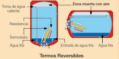 configuracion-de-los-termos-electricos-reversibles-resistencias